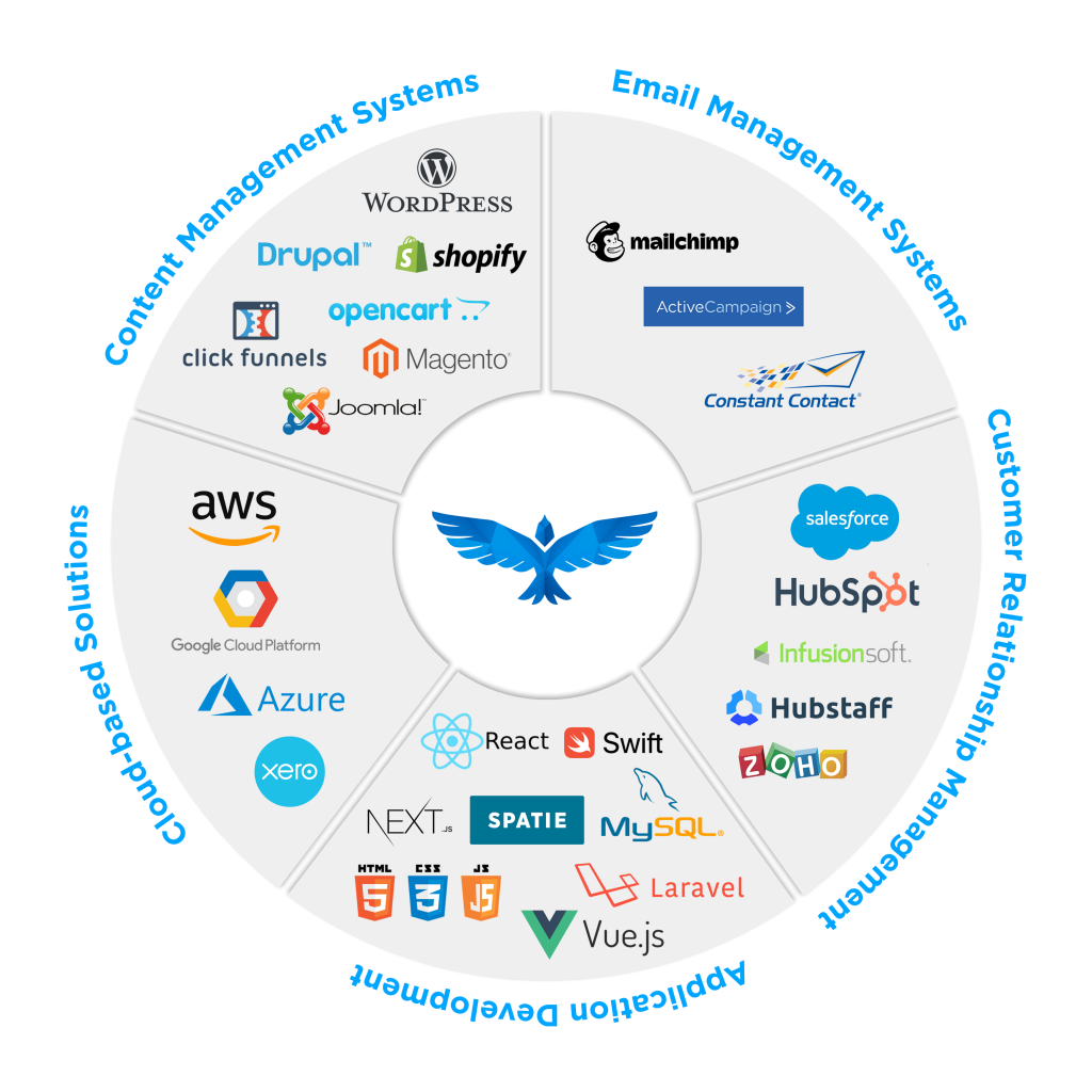 peregrine consulting group martech stack infographic
