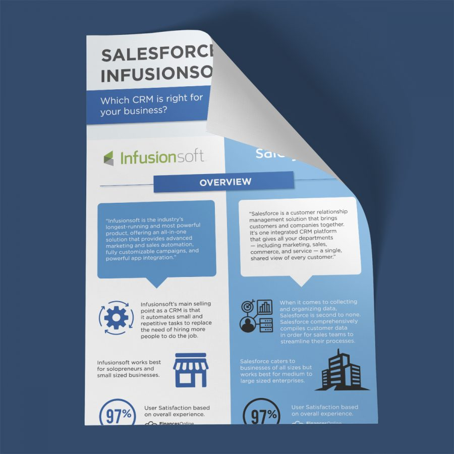Salesforce vs Infusionsoft: Which CRM is right for your business?